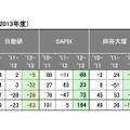 表4:塾別に見た各塾の合格者増減数(2013年度)