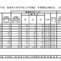 福島県立高等学校入学者選抜 II期選抜志願状況(定時制)