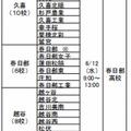 中学校等教員対象 高校説明会(東部地区)