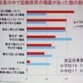 協働教育の場面の統計