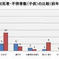 行為別死者・不明者数(子ども)の比較(前年対比)
