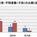 場所別死者・不明者数(子ども)の比較(前年対比)