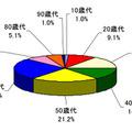 契約当事者の年代別割合
