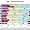 日本の未来は明るいか(職業別)