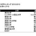 アジアの大学トップ10
