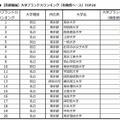 大学ブランド力ランキングTOP20(首都圏編・有職者ベース)