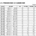 インフルエンザ様疾患発生報告における施設数の推移