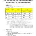 2014年度横浜市立南高等学校附属中学校入学者の募集における志願者数集計結果