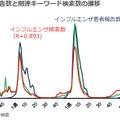 インフルエンザ患者報告数と関連キーワード検索数の推移
