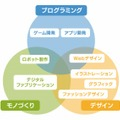 Qremoプログラム概要