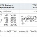 TOEFL Junior Comprehensiveのテスト概要