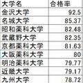 薬剤師の大学別合格率TOP10
