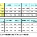 分野別ランキング(トップ3)