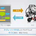 Androidアプリ・EV3Drive
