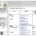 「Evernote Business」の実際の利用画面