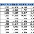 首都圏・私立大学人気ランキング2014(合格倍率)※()内は昨年の順位