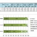 大型提示装置の整備状況(電子黒板/プロジェクタ/テレビ)