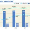 新入社員の平均スコア・受験者数・実施企業数の推移