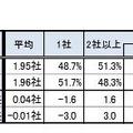 内定取得社数(2015年卒・2014年卒)