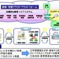 教育システム実証事業