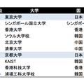THE アジア大学ランキング2014