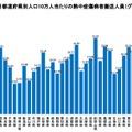 道府県別人口10万人当たりの搬送人員数