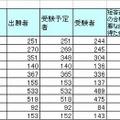 司法試験合格率トップ10