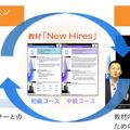 英語研修プログラム「New Hires」の学習イメージ