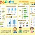 インフォグラフィック「ゆとりがない子どもたちの放課後」