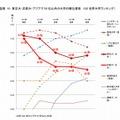 東大・京大と50位以内のアジアの大学の順位推移(QS)