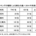ランキングの種類による順位の違い(2014年発表分)