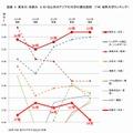 東大・京大と60位以内のアジアの大学の順位推移(THE)