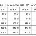 日本の大学の順位 上位200位(THE)
