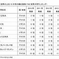 世界の上位10大学の順位推移(THE)