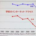 日本のIT普及率は高いが、学校教育における利用率は低い