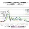 感染性胃腸炎の定点あたり患者報告数推移