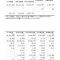 1人あたりの教育予算、項別・性質別予算(2/2)