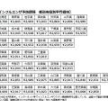 インフルエンザ予防接種 都道府県別平均価格