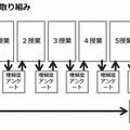 授業前後の取組み(桜丘中学・高等学校)