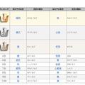 2014年 赤ちゃん名づけ男女年間トレンド(1位~10位)