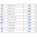 2014年 赤ちゃん名づけ男女年間トレンド(11位~20位)