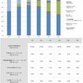 個人用の携帯電話の所有率(学年別)
