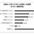収入不足による研究への影響