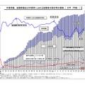 「卒業者数、就職者数及び卒業者に占める就職者の割合等の推移」(大学・学部)