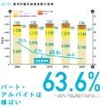「雇用形態別就業者数の推移」