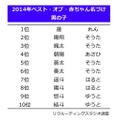 名づけランキングTOP10(男の子)
