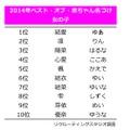 名づけランキングTOP10(女の子)