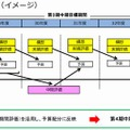 評価と配分のサイクル(イメージ)