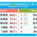 都道府県別トップ5