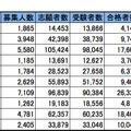 首都圏・私立大学人気ランキング2014(入学辞退率が低い)※()内は昨年の順位